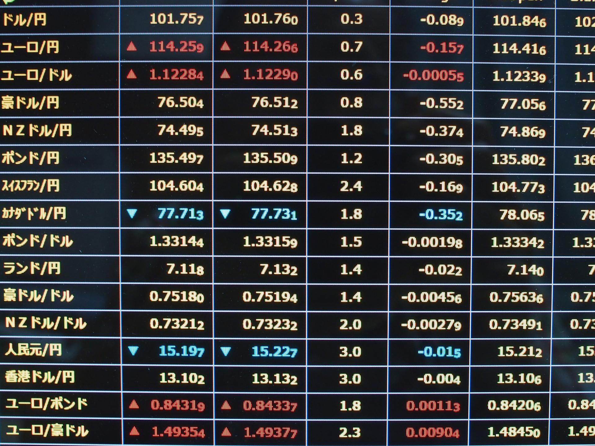 クロス円の特徴。通貨ペア別の取引ポイントを解説します。